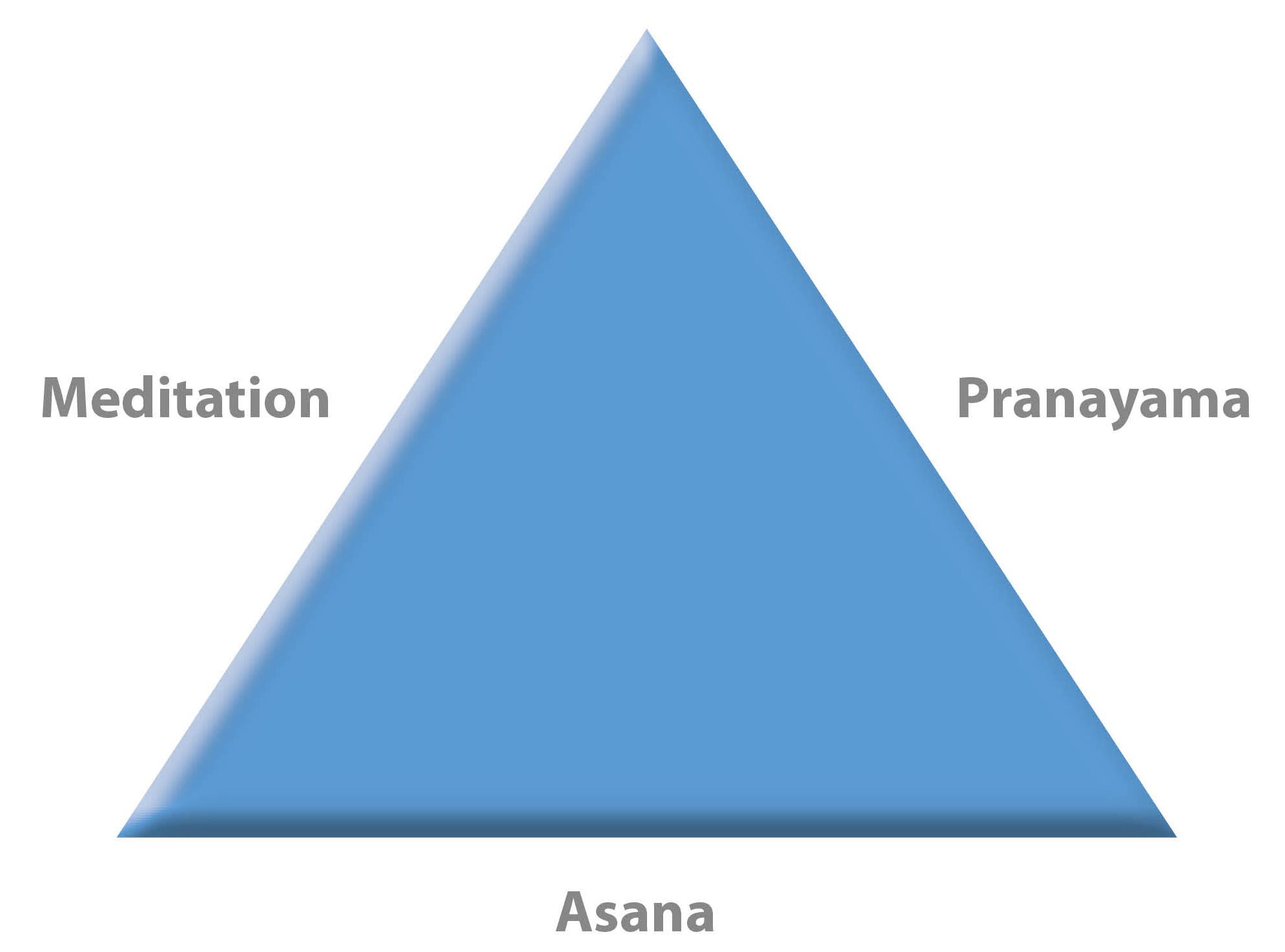 Hatha-Yoga Pyramide, Asana, Pranayama, Meditation